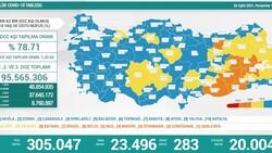 2 Eylül Türkiye'de koronavirüs tablosu