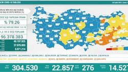 3 Eylül Türkiye'de koronavirüs tablosu