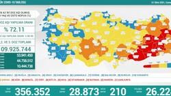 1 Ekim Türkiye'nin koronavirüs tablosu