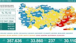 12 Ekim Türkiye'nin koronavirüs tablosu