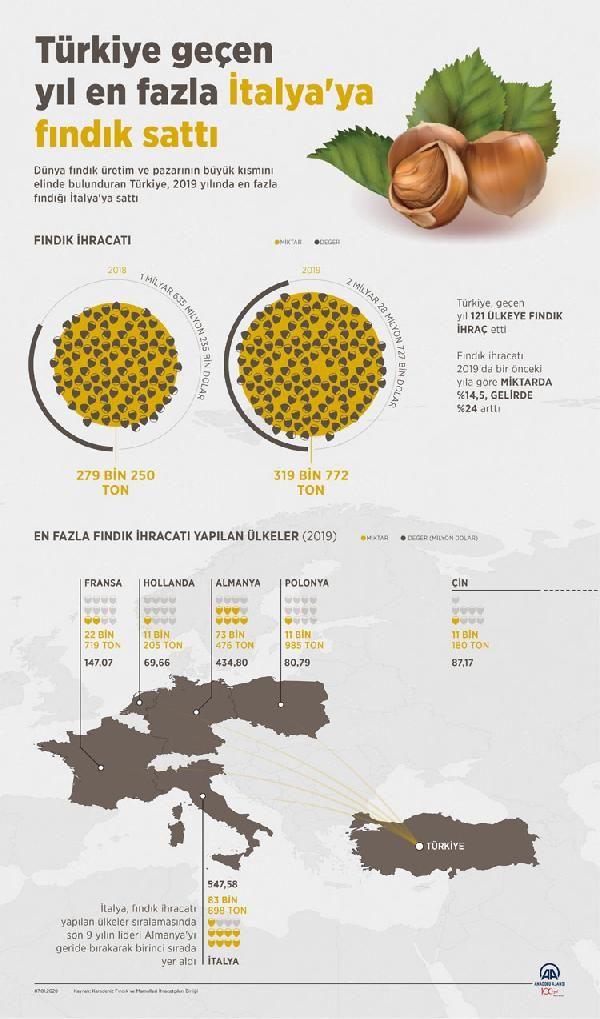 Fındık ihracatında Türkiye rekor kırdı
