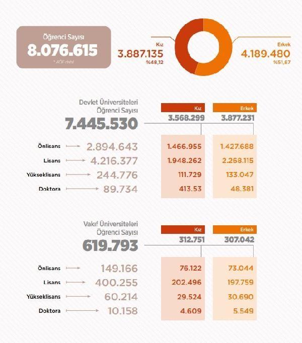 Yükseköğretimdeki öğrenci sayısı 8 milyonu aştı -2