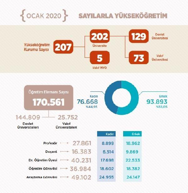 Yükseköğretimdeki öğrenci sayısı 8 milyonu aştı -1
