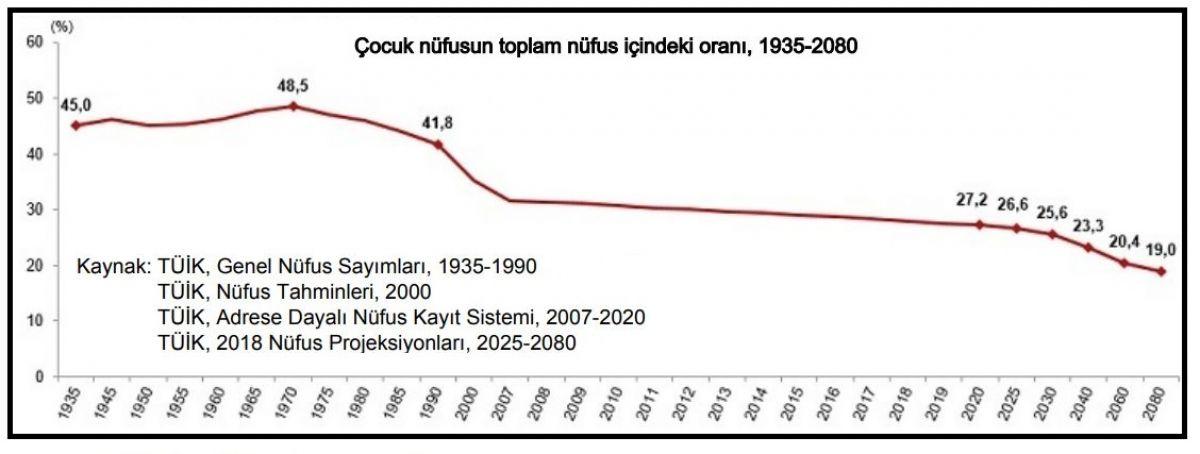 Türkiye de çocuk nüfusu düşüyor #1