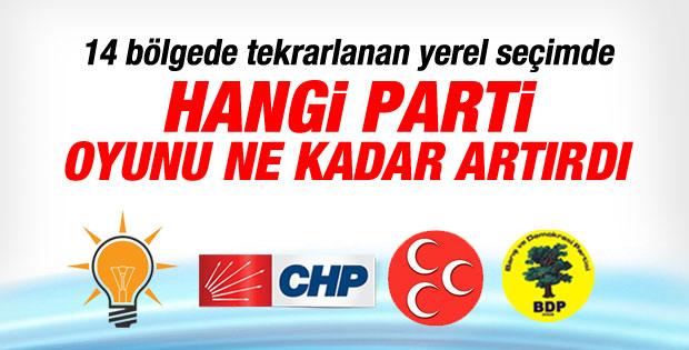 1 Haziran seçimlerinde partilerin oy dağılımı İZLE