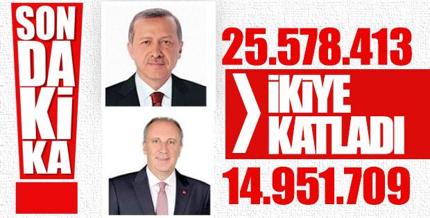 Erdoğan İnce'yi ikiye katladı