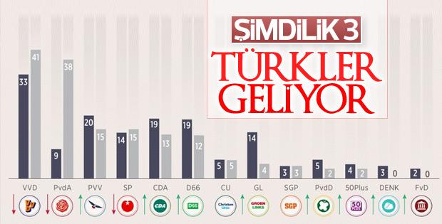 Hollanda'da Türklerin DENK partisinden önemli başarı
