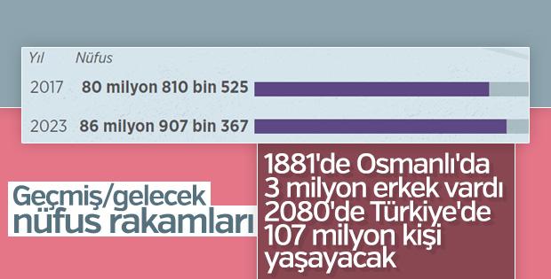 Türkiye nüfusu artıyor