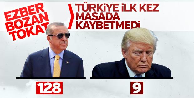 BM zaferiyle Türkiye de masada kazanmış oldu