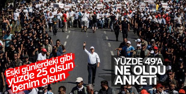 CHP yüzde 49'u koruyamadı: Son durum yüzde 25