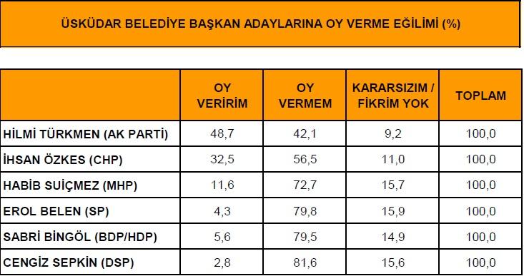 Üsküdar'da anketler AK Parti diyor
