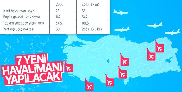 Her 100 kilometrede bir havalimanı