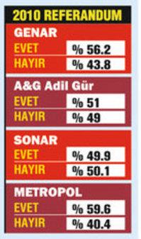 Fatih Altaylı: Bu mu manipülatif anketler