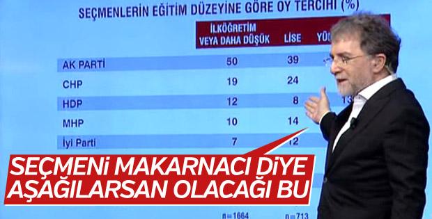 Ahmet Hakan: CHP yoksulları ikna edemedi