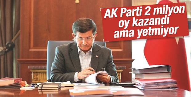 KONDA Genel Müdürü: AK Parti 2 milyon yeni oy kazandı