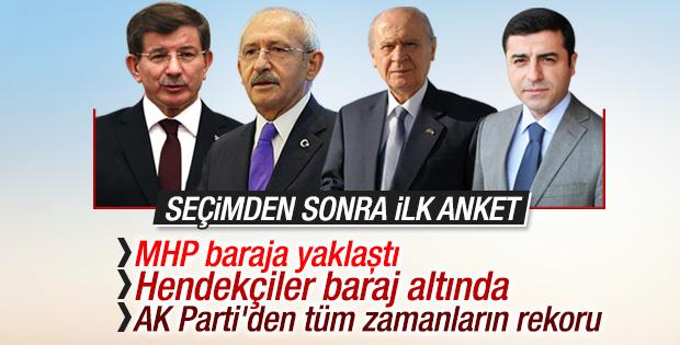 Son seçim anketinde AK Parti oyları yükseldi