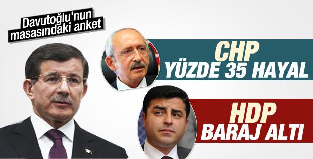 AK Parti'nin son anketlerine göre oy oranı yüzde 50