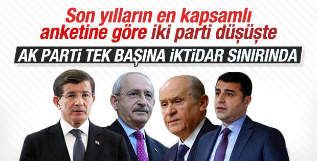 4 anket şirketine göre AK Parti oylarını artırdı