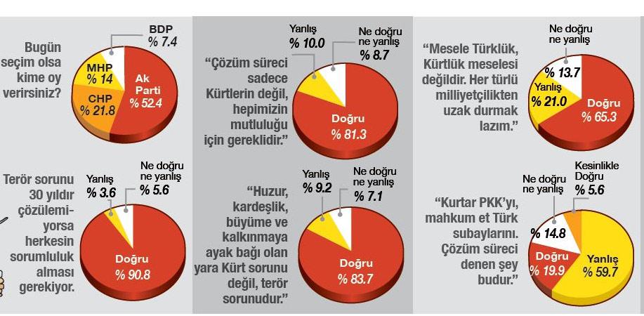 KONDA'nın son bugün seçim olsa anketi