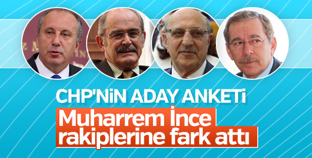 CHP'nin aday anketinin sonuçları
