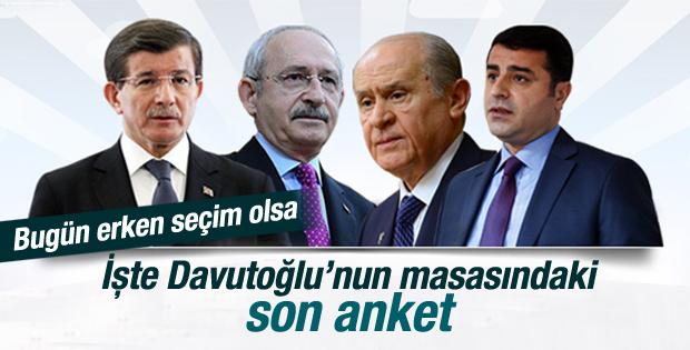 AK Parti'nin bugün erken seçim olsa anketi