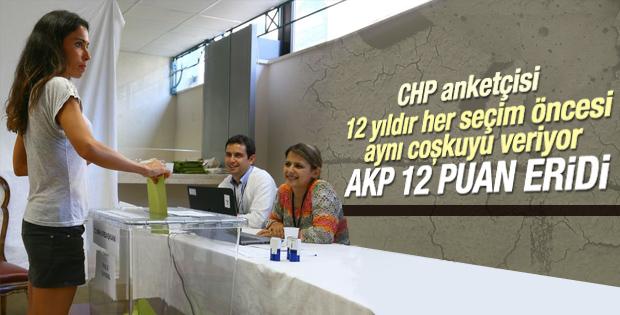 CHP'ye yakın Sonar'ın anketine göre AK Parti eridi
