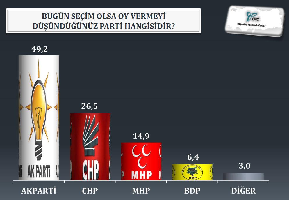 Dış politika anketinde çarpıcı sonuçlar