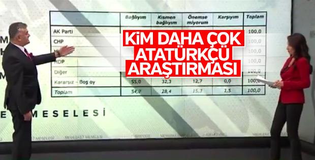 Seçmen dağılımına göre Atatürkçülük