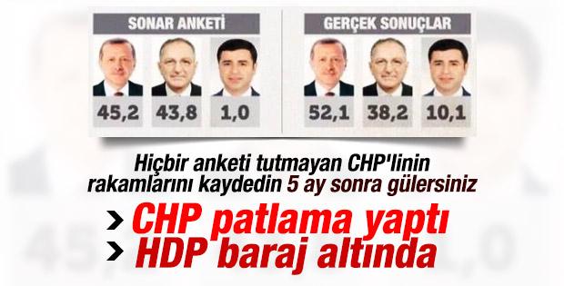 CHP anketçisi Sonar AK Parti eriyor diyor