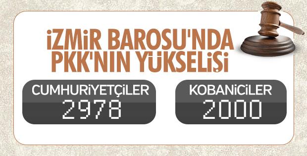 İzmir Baro Başkanlığını Kobaniciler kazandı