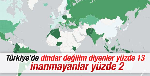 Türkiye'de dindarlık araştırması