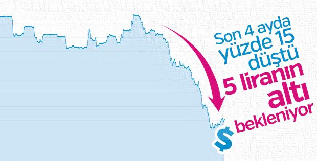 Türk lirası ağustostaki değer kayıplarını sıfırladı