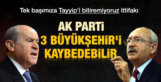 Taraf: AKP 3 büyükşehiri kaybedebilir