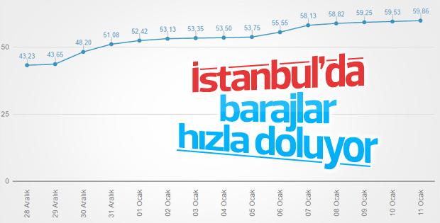İstanbul'a yağan kar barajlardaki doluluk oranını arttırdı