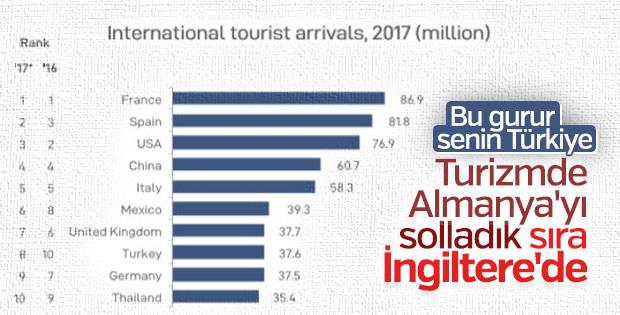 BM 2017 verilerine göre Türkiye turizmde dünya 8'incisi