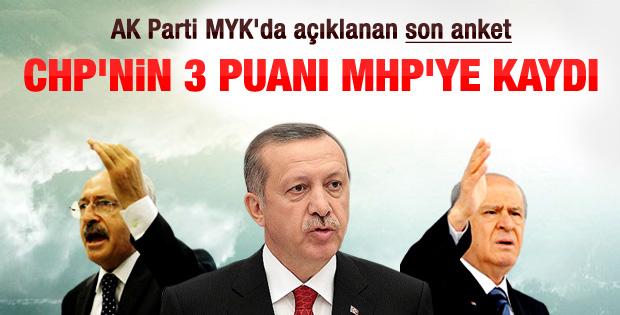 CHP Gezi'ye rağmen oy kaybediyor
