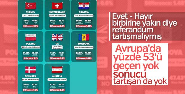 Avrupa ülkelerinde referandum