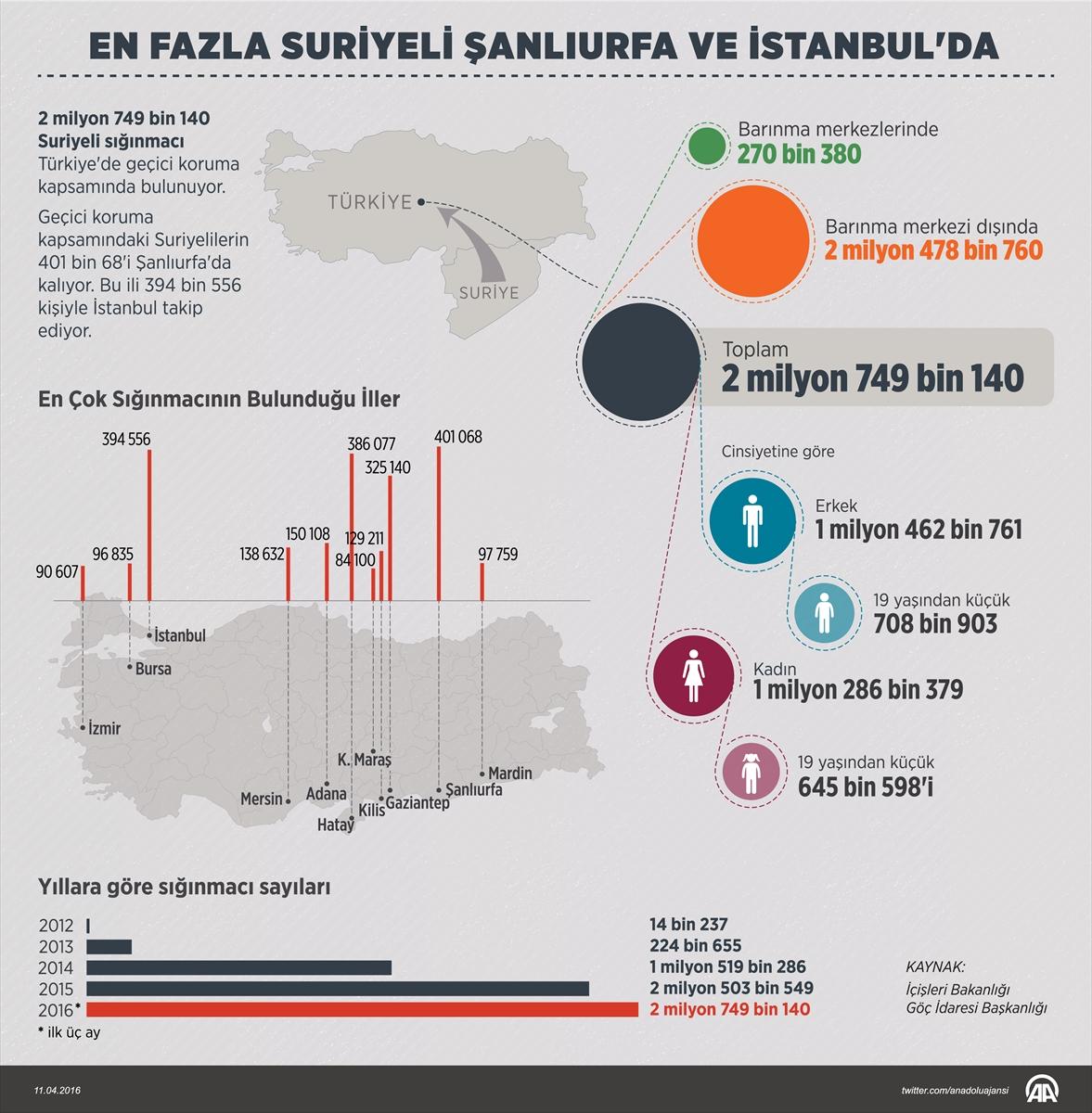 En fazla Suriyeli Şanlıurfa ve İstanbul'da