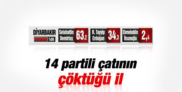 Diyarbakır'dan ilk sonuçlar