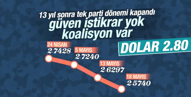 Dolar seçim sonrası rekor kırdı