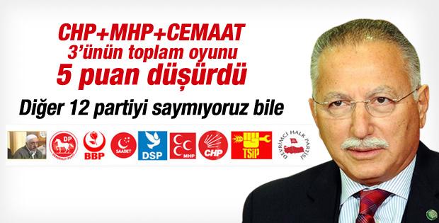 İhsanoğlu CHP-MHP'nin oranını 5 puan düşürdü