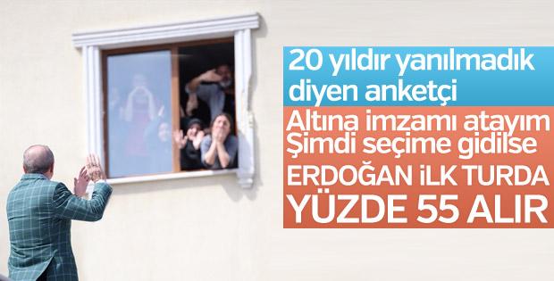 Andy-Ar Başkanı: Erdoğan ilk turda yüzde 55 alır