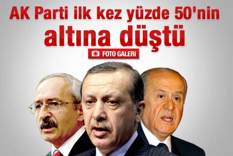 AK Parti ilk kez yüzde 50'nin altına düştü