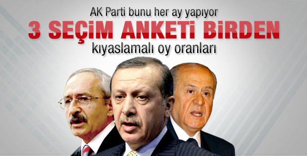 AK Parti'nin masaya yatırdığı bugün seçim olsa anketi