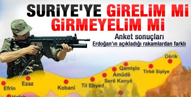 Türk halkı Suriye'ye müdahaleye ne diyor