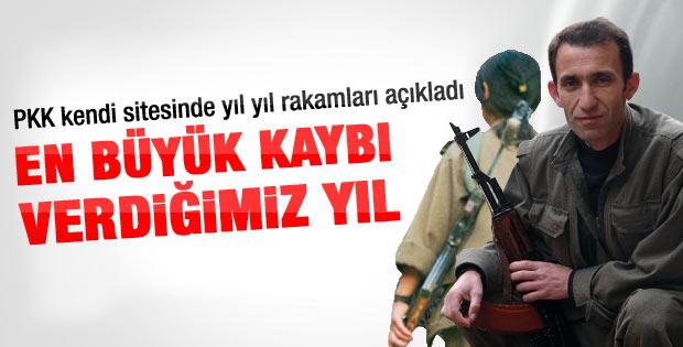 PKK açıkladı: En büyük kaybı 2012 yılında verdik