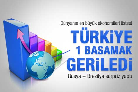 Türkiye dünyanın 18. büyük ekonomisi