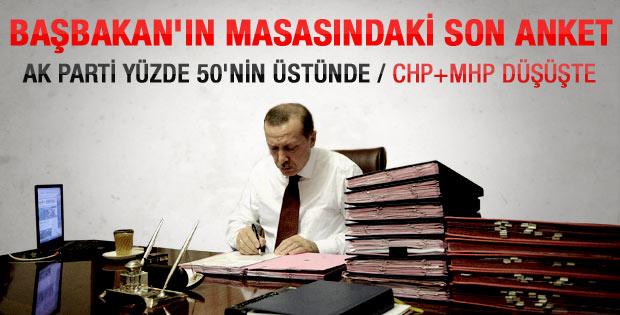 Başbakan'ın masasındaki son anket