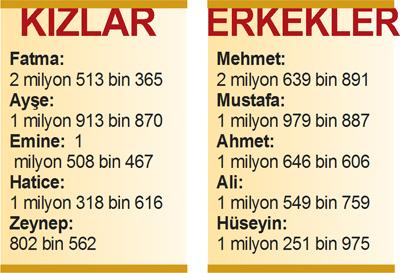 TÜRKİYE'DE ÇOCUKLARA KONAN ADLAR ile ilgili görsel sonucu