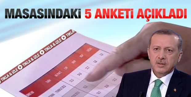 Erdoğan masasındaki son anketi açıkladı